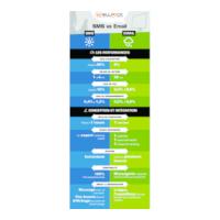 vignette de l'infographie sur SMS vs e-mail