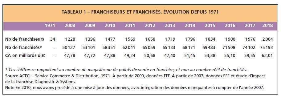 tableau avec l'évolution du nombre de franchiseurs et de franchisés